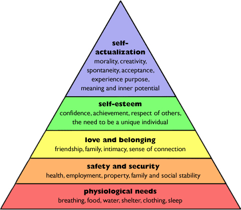 Maslow_s Hierachy of Needs